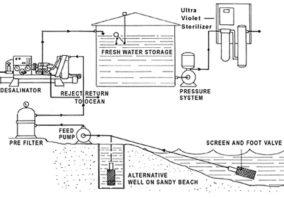 island_desal_diagram